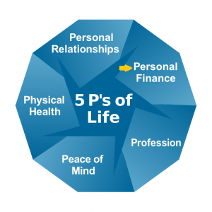 5 P's of Life: personal relationships, personal finance, profession, peace of mind, physical health