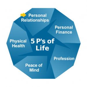 "5 P's of Life with arrow at ""personal relationships"""
