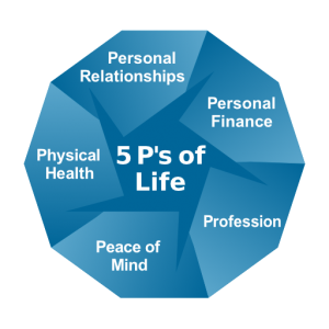 5 P's of Life diagram